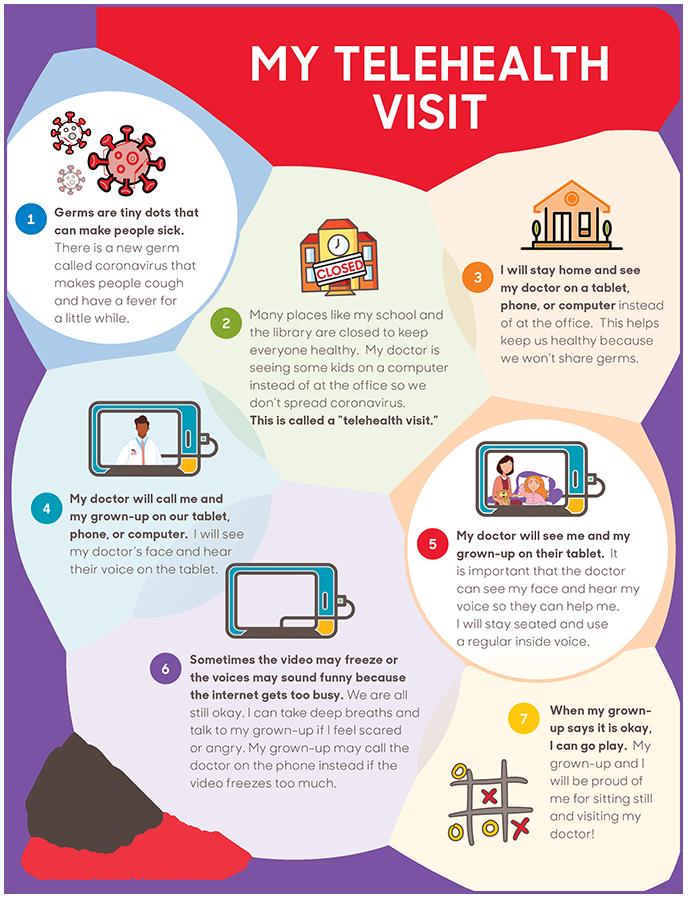 My teleheath visit infographic