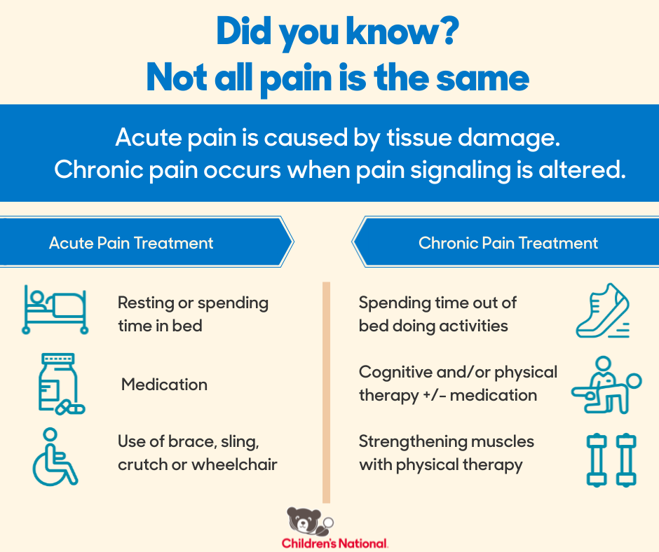 Not all pain is the same infographic