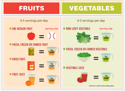 fruit and vegetable daily servings